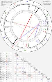 Amy Winehouse Birth Chart Horoscope Date Of Birth Astro