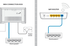 general nbn wireless router setup advice iihelp Wiring Diagram Hooking Up Wireless Gateway To Router if you prefer not to do this or your home doesn't have smart wiring, skip to the next step in these instructions