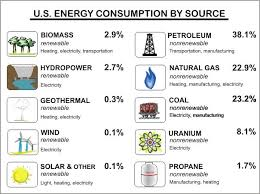 Chart On Renewable And Nonrenewable Resources Natural Resources Nonrenewable Resources