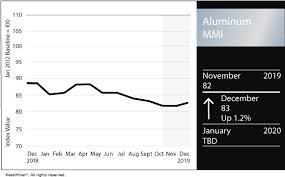 Aluminum Price Archives Steel Aluminum Copper Stainless