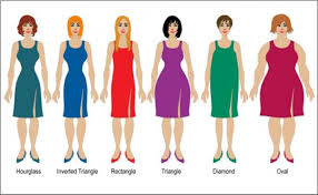 Female Body Types Chart Every Body Shape Is Beautiful No Matter Your Body Shape