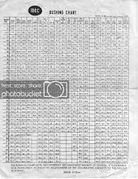 Mec Powder Bushing Chart Shotgunworld Com Old Mec Bushing Chart