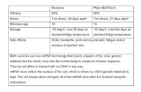 Pfizer Vs Moderna COVID-19 vaccines   International Medical Clinic (IMC)