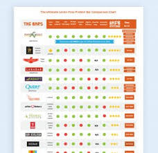 Comparison Chart How An Affiliate Marketer Is Using A Comparison Chart To