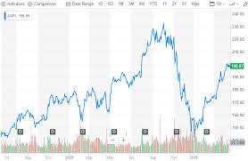 60 Systematic Yahoo Finance Chart Api