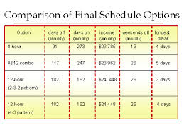 shift work schedules work schedule sample implem 4 1 current though implementation