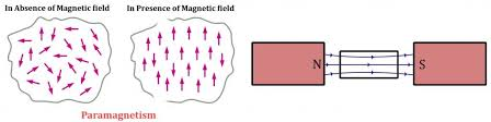 Is Aluminum Magnetic What Causes Magnetism