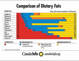 Dietary Fat Chart Manitoba Canola Growers