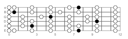 Guitar Major Scale Patterns Extraordinary The Major Scale Guitar Lesson World