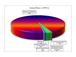 Реферат Пенсионное обеспечение и пенсионное страхование в  Рис 1 1 Доходы Фонда в 2009г