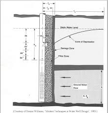 Modern Water Well Design Pdf Field And Laboratory Analysis Of Water Well Design