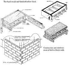 concrete hollow block walls