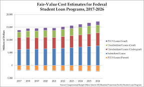 Federal Student Loans Will Cost Taxpayers 170 Billion