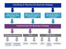 Buisness Strategy The Importance Of Business Strategy