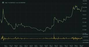 Zcash Difficulty Chart Monero Crypto Price Zcash Address Invalid Equihash