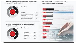 Technical Support Skills List Survey Security Software Skills Top Demand List Itweb