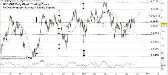 Usd Chf Eur Chf Weekly Forecast Correction May Lead To A