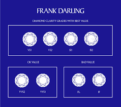 Diamond Grading Chart Diamond Grading Labs Which Ones To Avoid Frank Darling