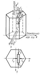 Курсовая работа по курсу Р абота пьезоэлектрического датчика основана на физическом явлении которое называетсяпьезоэлектрическим эффектом Этот эффект проявляется в некоторых