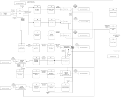 System Data Flow Chart Data Flow Diagram Diamond Rent A Car Vehicle Booking And