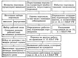 Курсовая работа Управление увольнением персонала ru Схема обеспечения организации персоналом