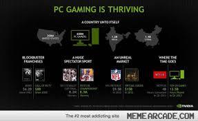 PC Gaming is thriving - Meme Arcade via Relatably.com