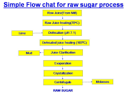 Sugar Production Flow Chart What Is Raw Sugar And Raw Sugar Making Process