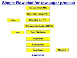 What Is Raw Sugar And Raw Sugar Making Process