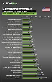Electric Car Range Comparison Chart Compare Evs Guide To Range Specs Pricing More