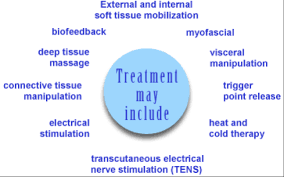 description treatment may include external and internal soft tissue mobilization biofeedback deep