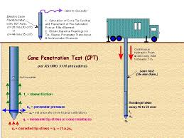 Cone penetration tests dissipation test