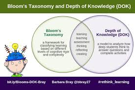 Depth Of Knowledge Chart Pdf Blooms Taxonomy And Depth Of Knowledge Dok Rethinking