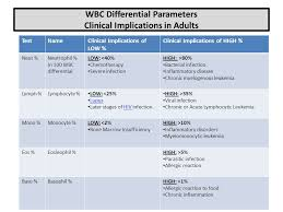 Cbc With Differential Chart Automated Cbc Parameters Quality Control Ppt Video Online