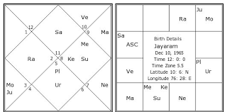 Jayaram Birth Chart Jayaram Kundli Horoscope By Date Of