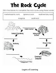 rock cycle diagram worksheet worksheets library  simple blank rock cycle diagram diagram