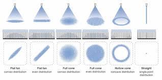 How To Design A Nozzle Spray Nozzles Spray Nozzle Engineering Information