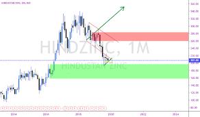 Hindzinc Stock Price And Chart Nse Hindzinc Tradingview
