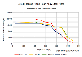 Process Pipes Temperature And Allowable Stress