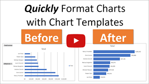 Use Templates How To Use Chart Templates For Default Chart Formatting