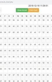 Disawar Gali Ghaziabad Faridabad Result Chart Satta