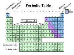 Atoms, Elements, The Periodic Table & Nomenclature. - ppt download
