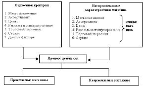 Журнал Маркетинг в России и за рубежом Имидж розничного  Процесс выбора магазина