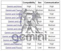 Gemini And Gemini Compatibility Chart Gemini And Its Compatibility With Other Star Signs