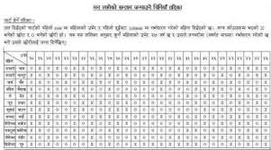 Indian Gender Prediction Chart Chinesecalendar For Gender Prediction New Nepal