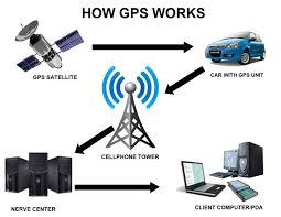 How Gps Works Joseph Pantel How Does A Gps Tracking System Work Joseph