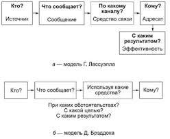 Вербальная коммуникация Модель коммуникативного процесса Г Лассуэлла и Д Брэддока