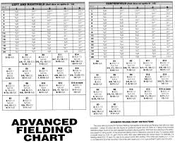 Strat O Matic Super Advanced Fielding Chart Charts
