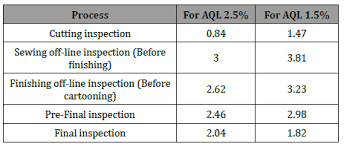 Comparative Study Of The Inspection Parameters For Aql 2 5
