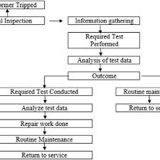 Transformer Chart Flow Chart Of Transformer Maintenance 10 Download