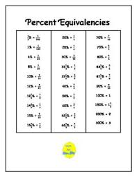 Percent Equivalencies Elementary Math Math Facts